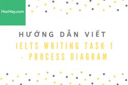 Hướng dẫn viết IELTS Writing Task 1 -  Process Diagram (Quy trình) - Học Hay