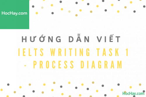 Cách viết IELTS Writing Task 1 - Process Diagram (Quy trình) | Học Hay